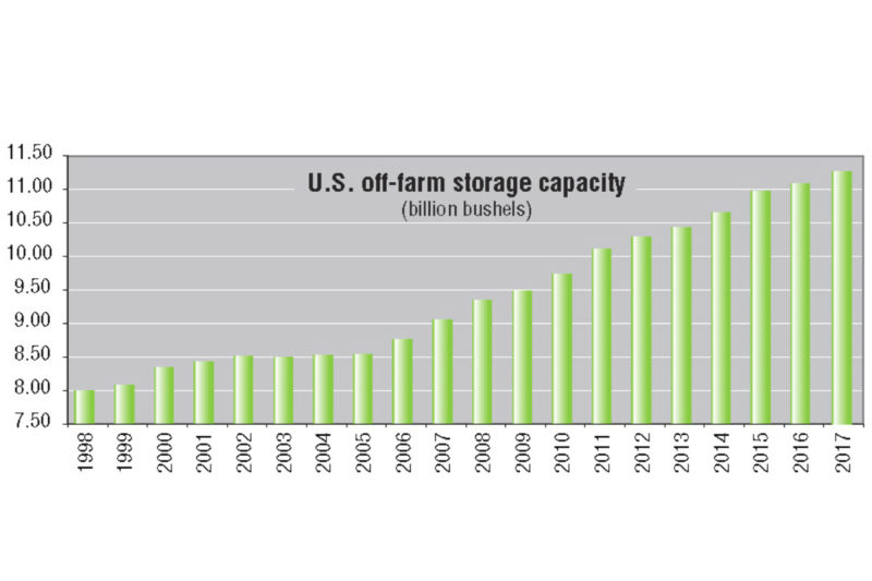 U.S. off-farm storage capacity has steadily increased the last several years, reaching 11.24 billion bushels in 2017, up 165 million bushels from 2016.