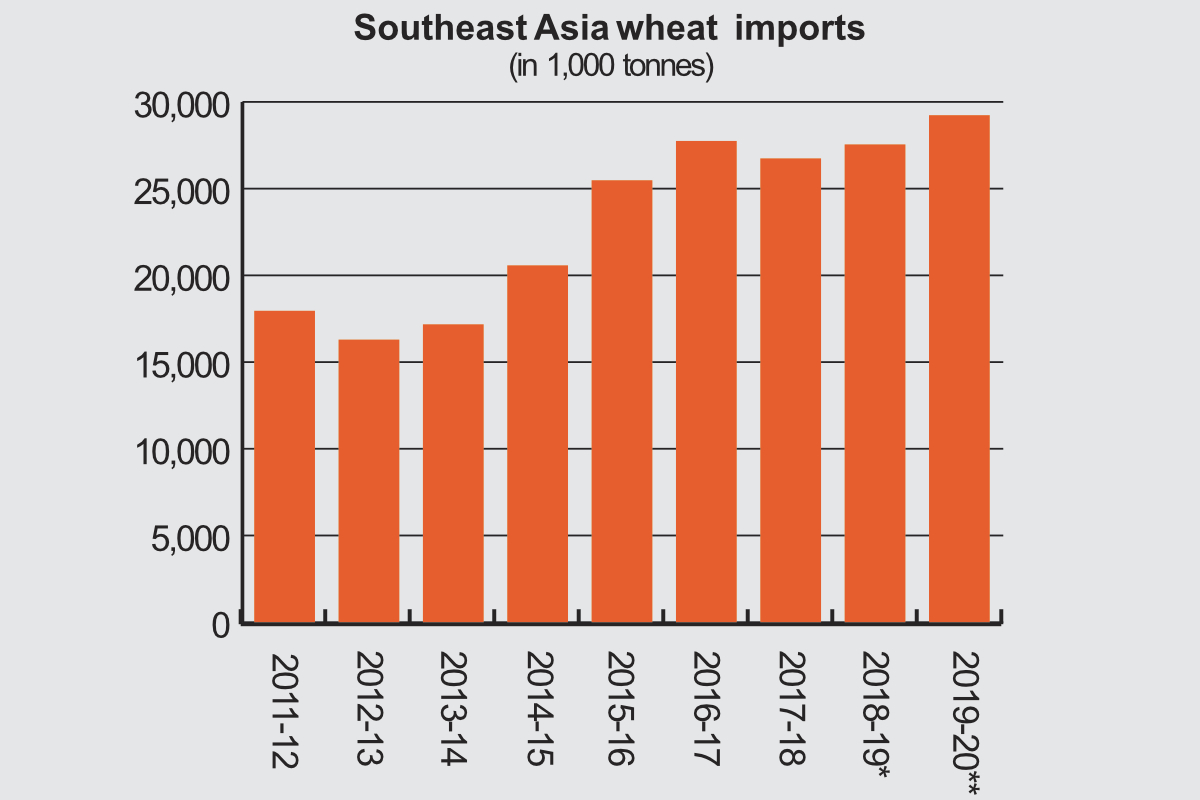 Southeast Asia: Growing milling industry relies on wheat