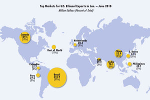 Rfa_ethanol-export-chart_photo-cred-rfa