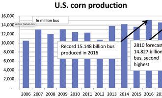 Us-corn-production_sept_e