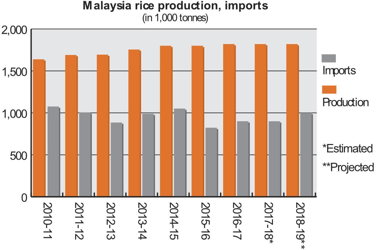 Focus on Malaysia | 2018-10-18 | World Grain