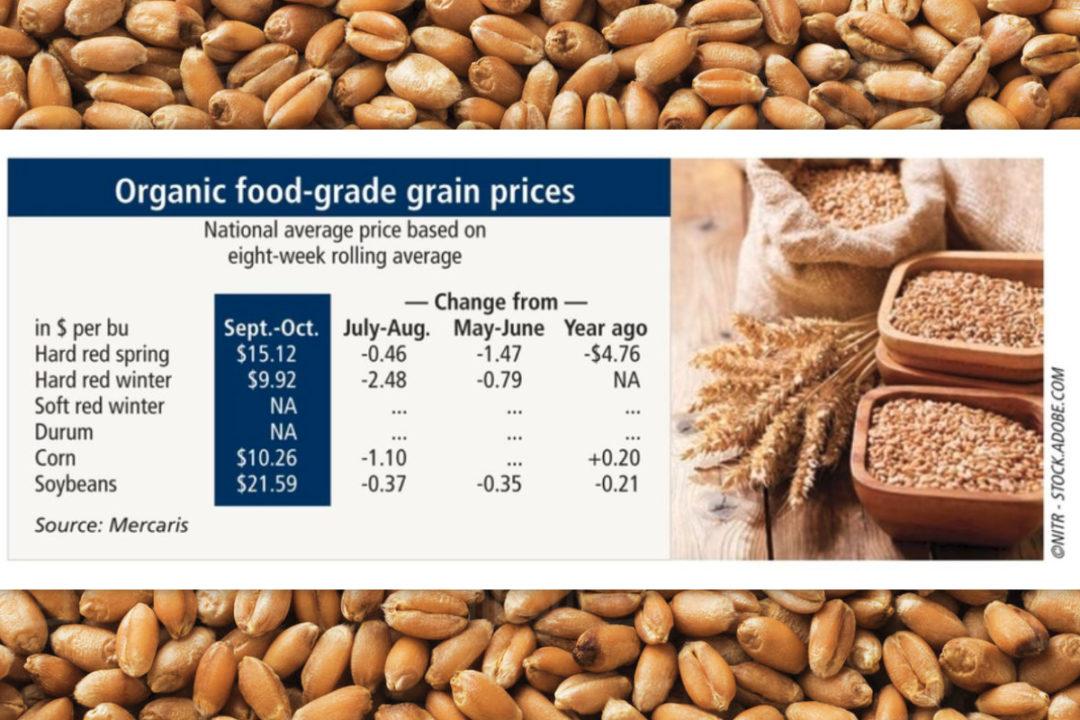 Organic food chart