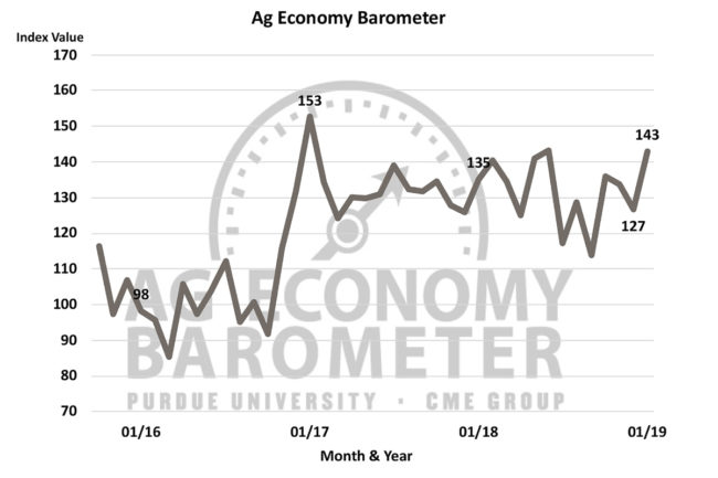 US AG barometer