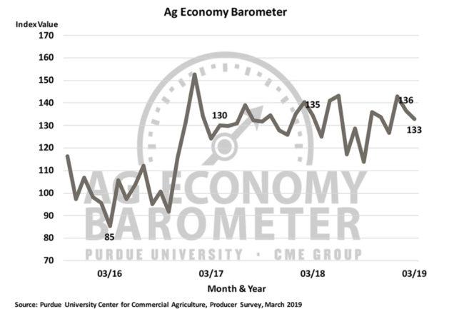 Purdue Ag Barometer