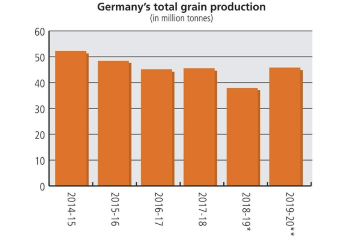 Germany grain production chart