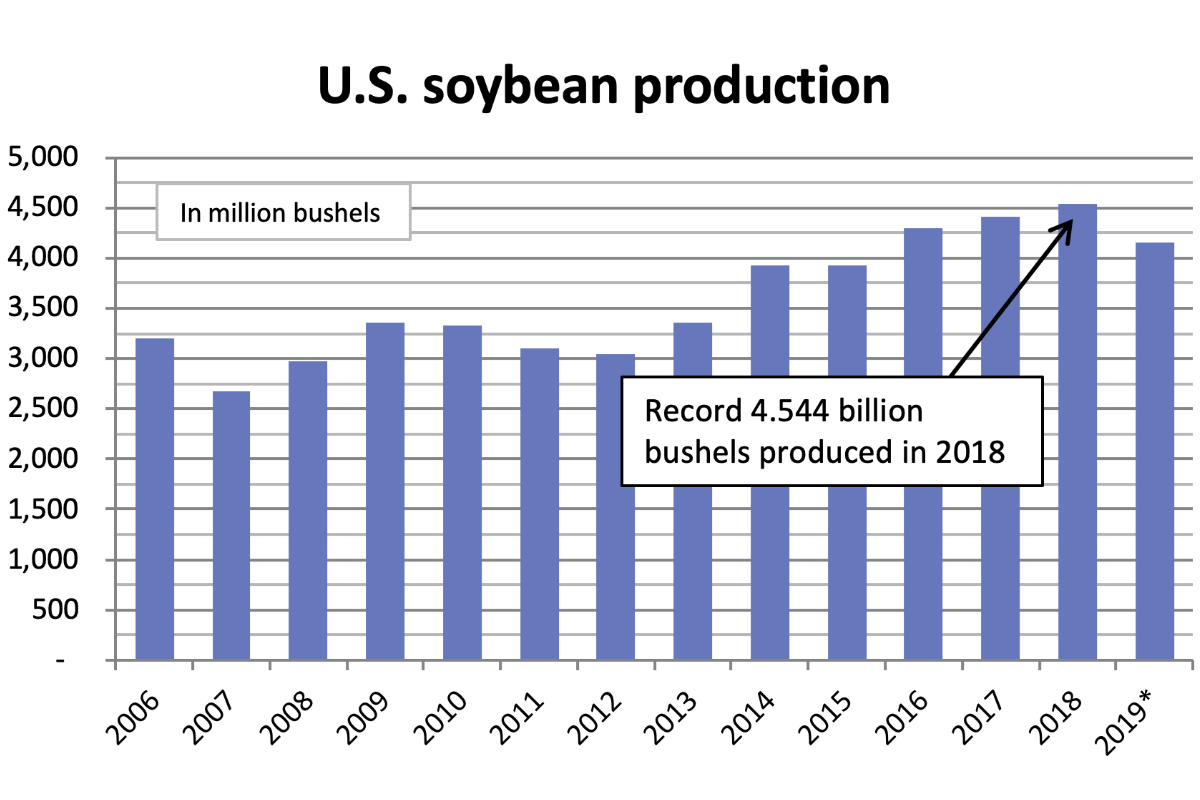 US soybean chart