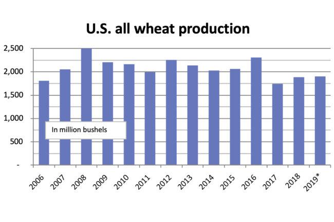 US wheat chart