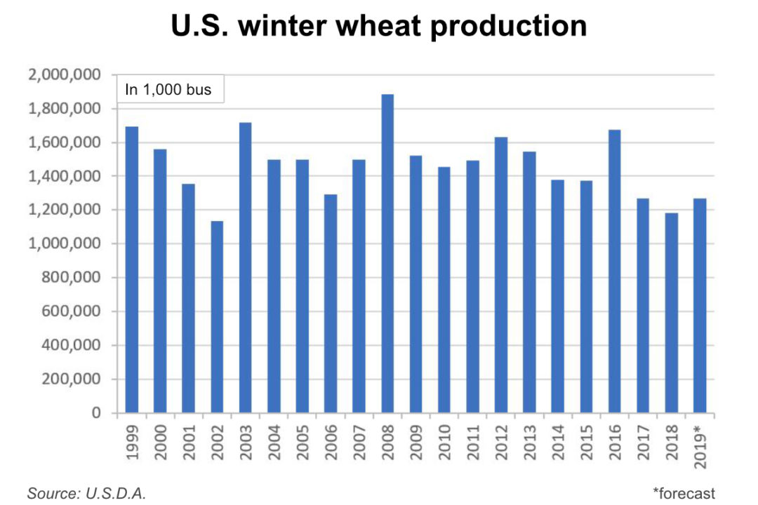 US winter wheat production
