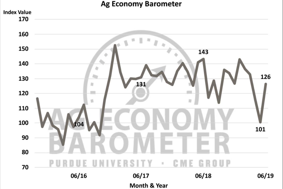 Barómetro Purdue Ag para junio