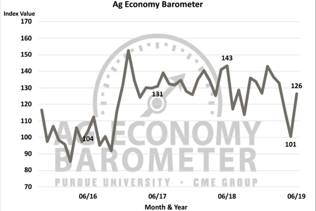 Purdue Ag barometer for June