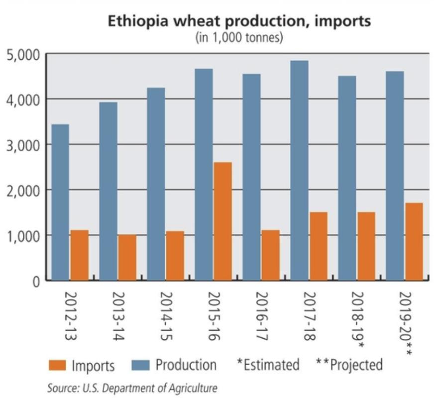 Ethiopia chart