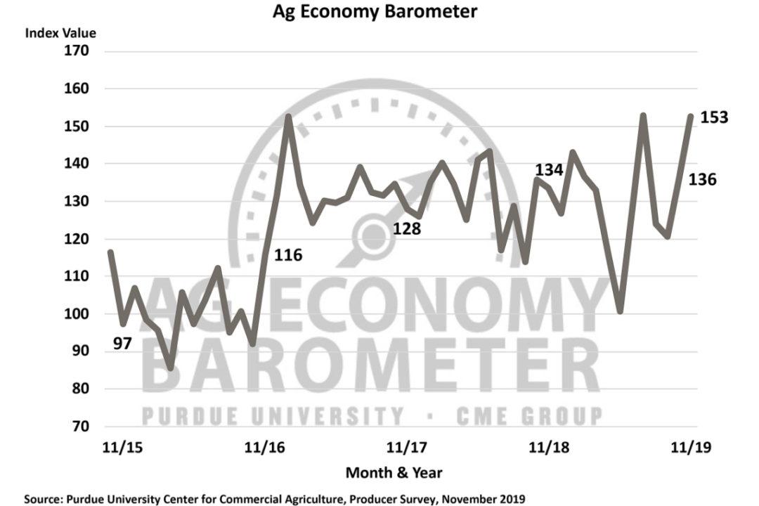 Nov Ag barometer