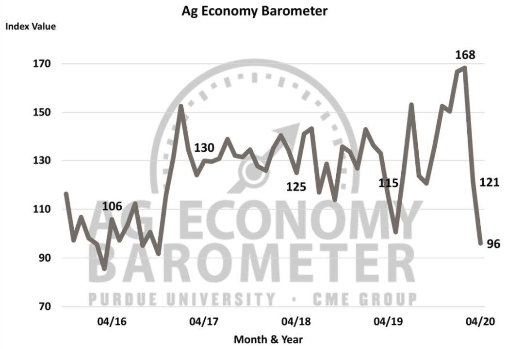 Purdue University CME Group Ag Economy Barometer