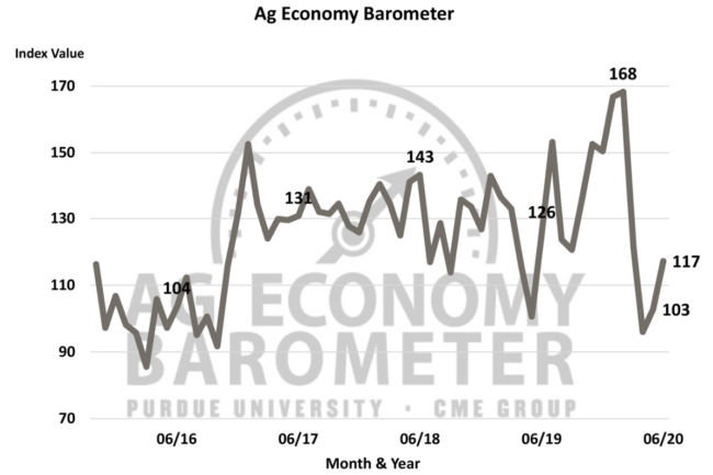 June ag barometer