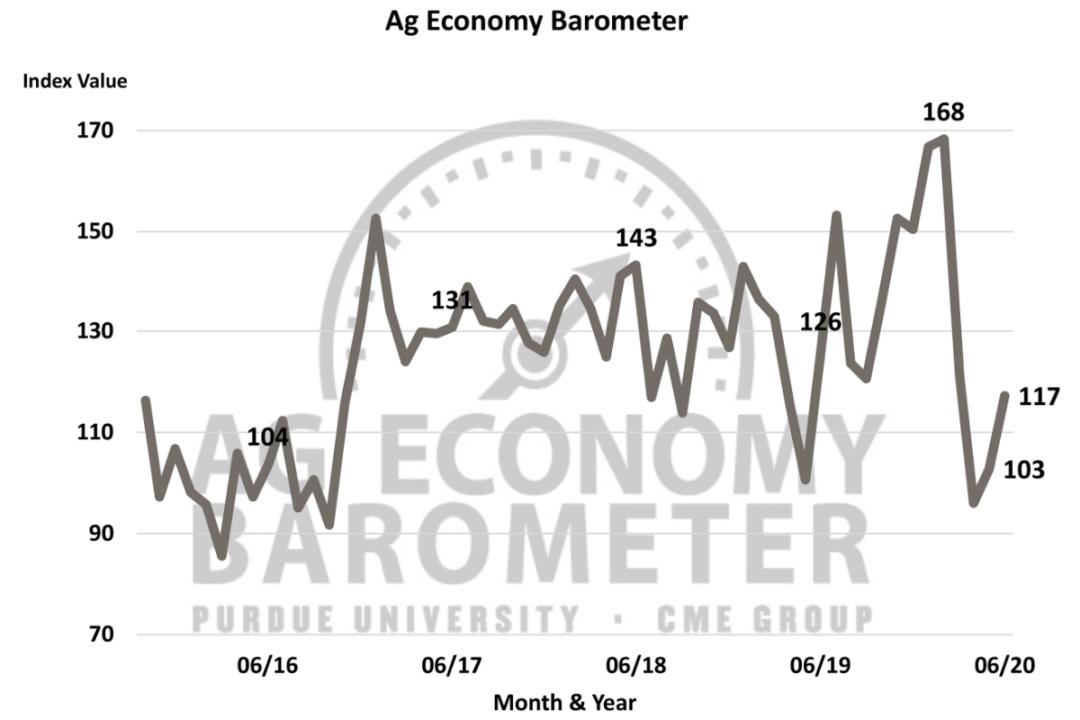 June ag barometer