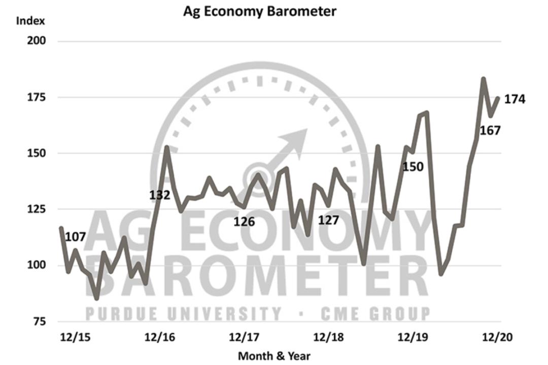 Dec 2020 ag barometer