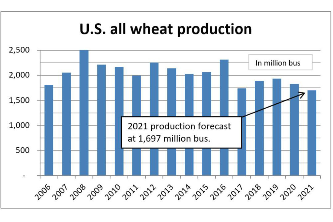 All wheat production chart