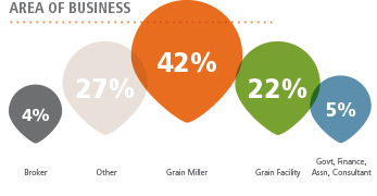 Area of Business: 4% Broker, 27% Other, 42% Grain Miller, 22% Grain Facility, 5% Govt, Finance, Assn or Consultant