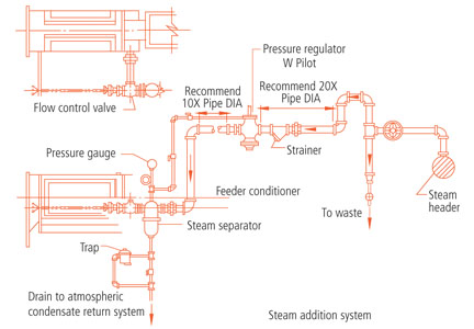 Steam generation in the feed mill